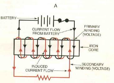 Diagrama de carga de la bobina primaria