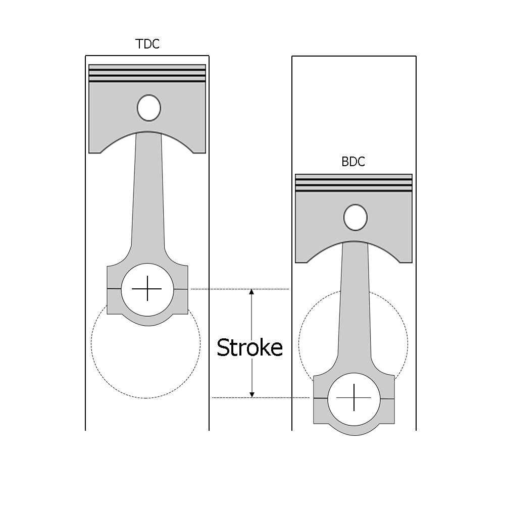The stroke is used to calculate engine compression