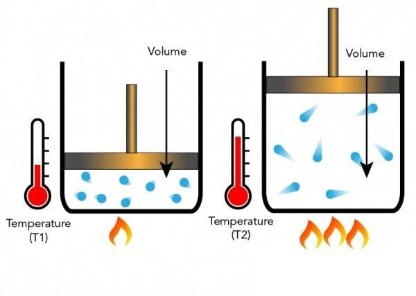 Hot air has more volume than cold air